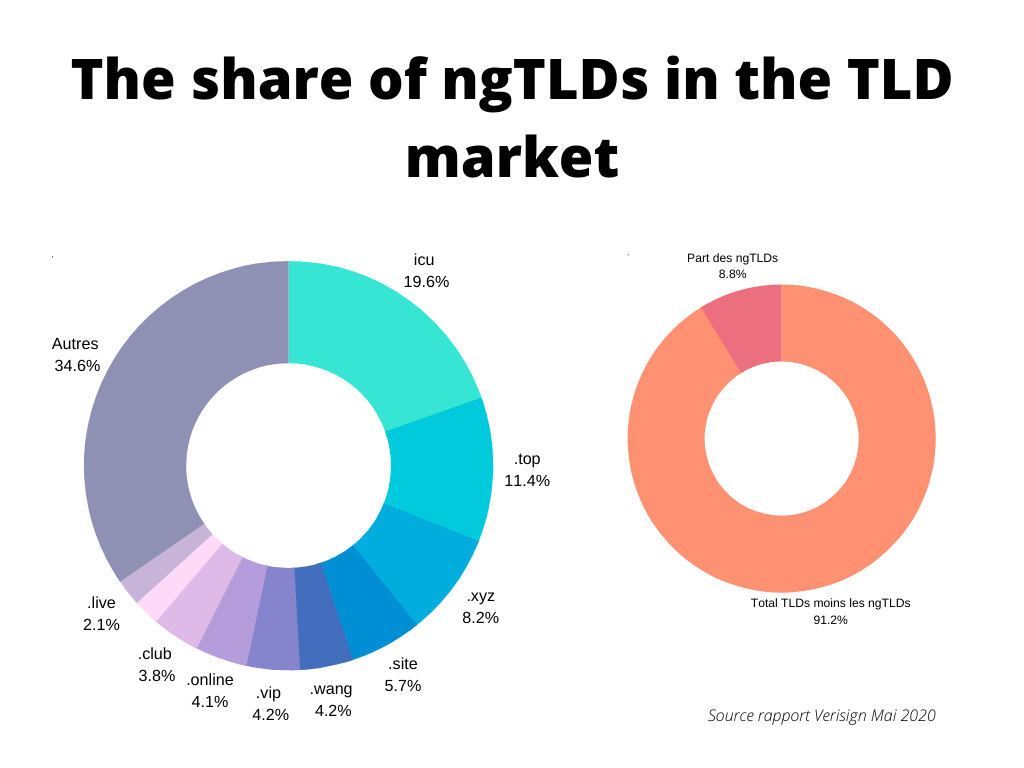 The share of ngTLDs in the TLD market