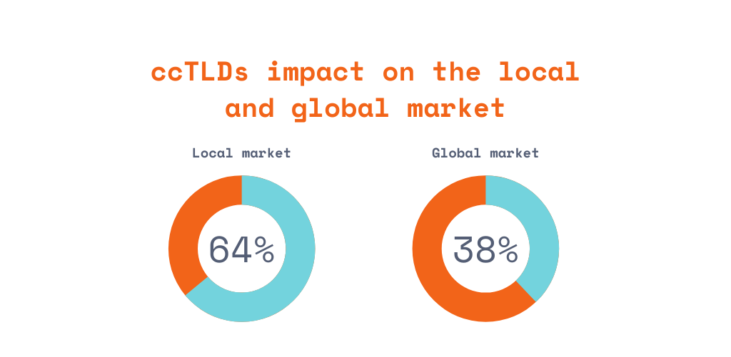 ccTLDs impact on the local and global market