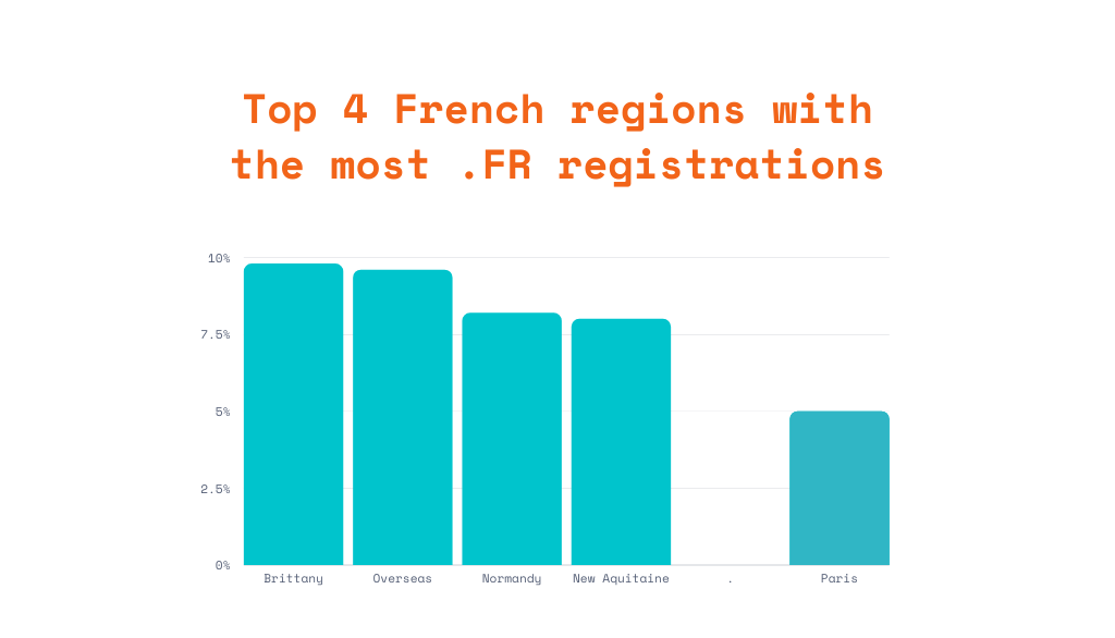Top 4 French regions with the most .FR registrations